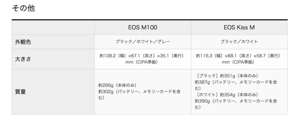 EOS M100 KissMの比較