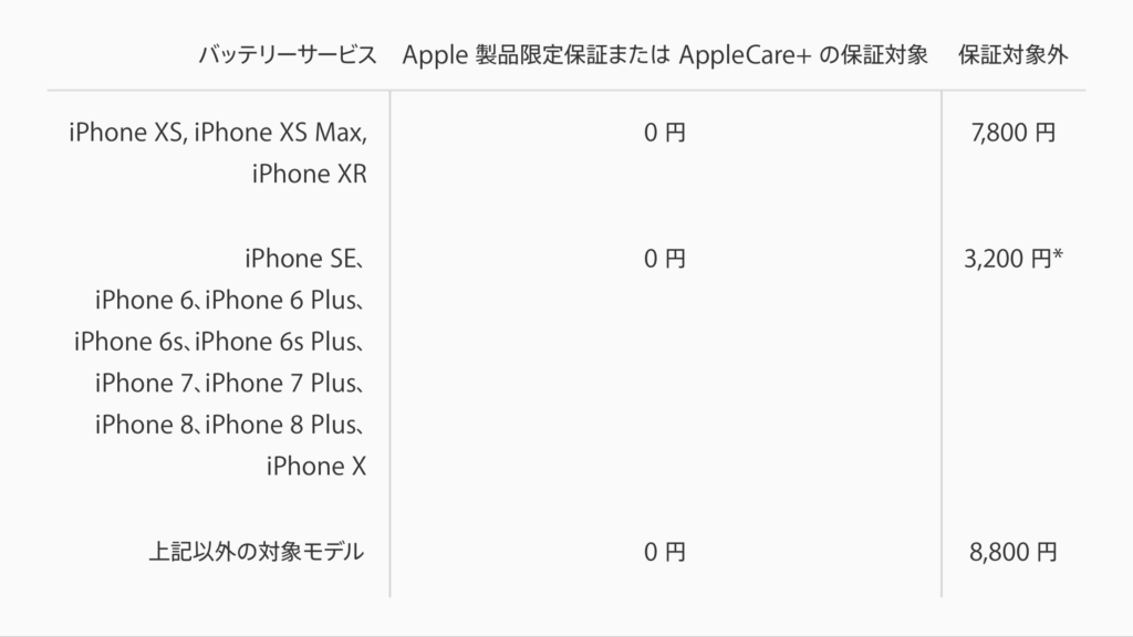iPhoneバッテリー交換価格表